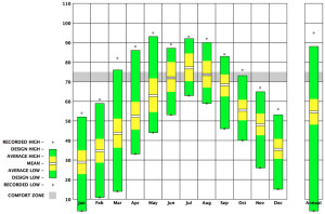 Fig. 2.01: Temperature Range (Climate Consultant 5.4)