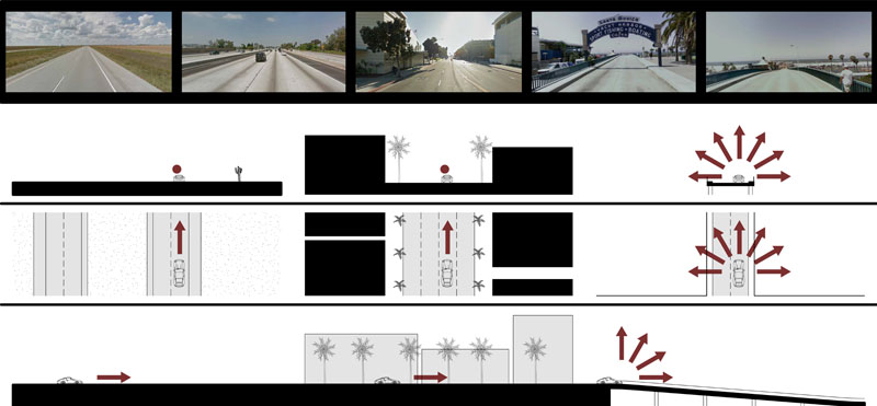 Fig. 3.09: Diagram showing sequence of spatial conditions at the end of Route 66 in Santa Monica, California