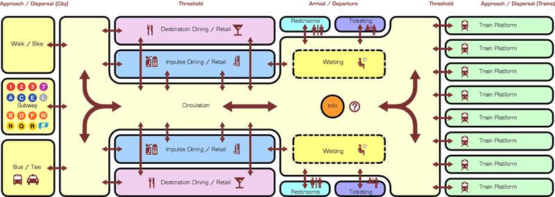 Fig. 4.06: Program diagram showing various program elements, adjacencies, and circulation